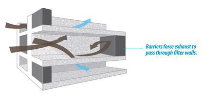 Eigenschappen van een roetfilter (DPF)