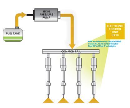 Brandstofsysteem met hogedruk common rail (HPCR)