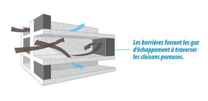 Caractéristiques du filtre à particules (DPF)