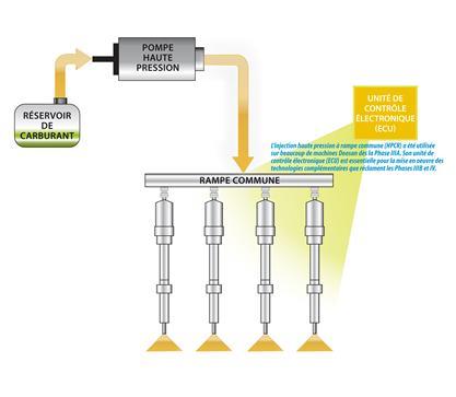 Injection haute pression à rampe commune (HPCR)