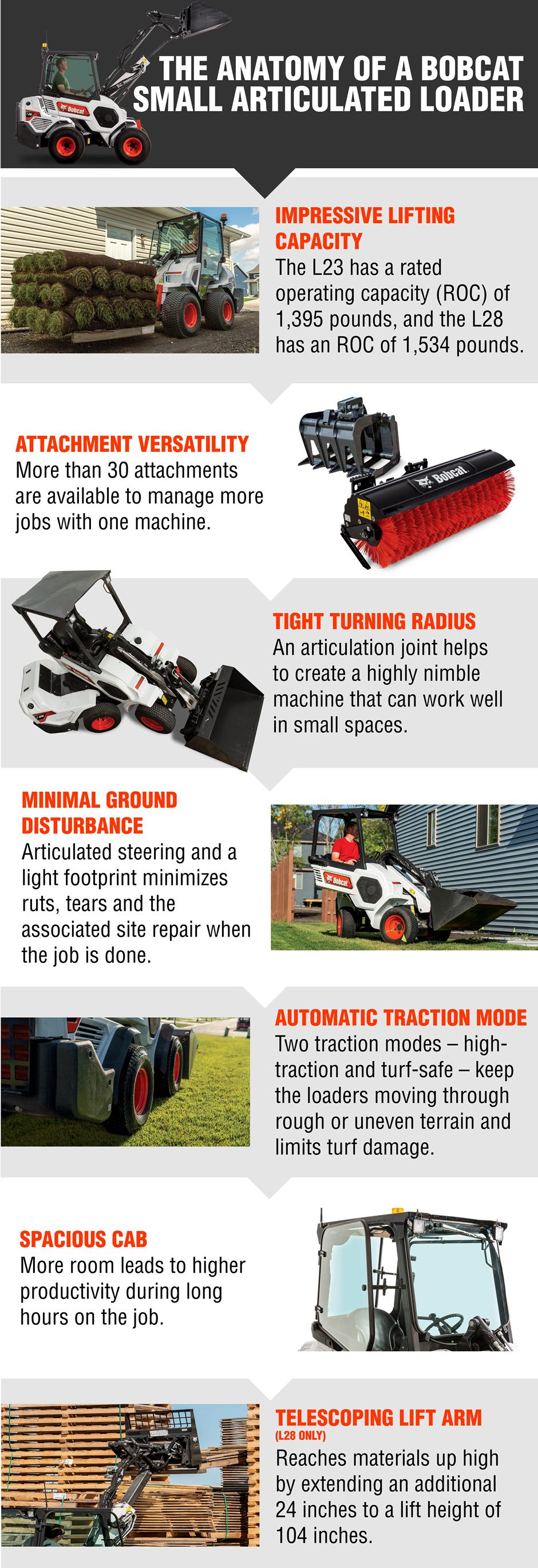 Infographic Of A Bobcat Small Articulated Loader
